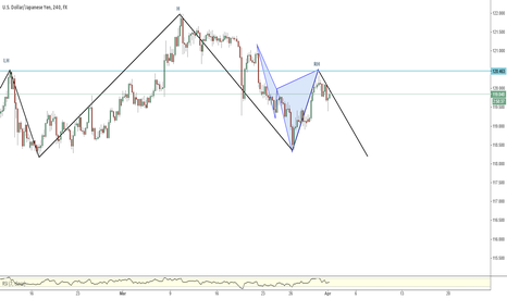 USDJPY: Cyper Pattern on USDJPY H4