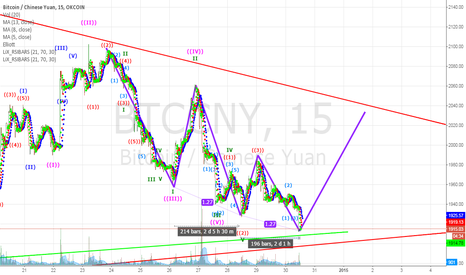 BTCCNY: BTC Bears Broke Support but Lost Momentum, 3 Drivers Showing
