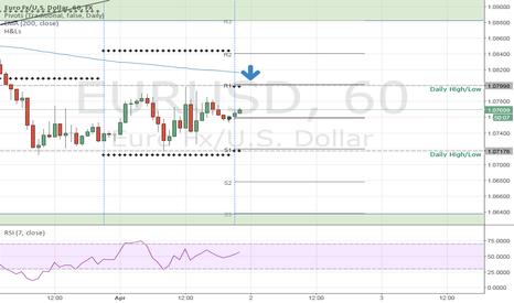 EURUSD: EURUSD downside move