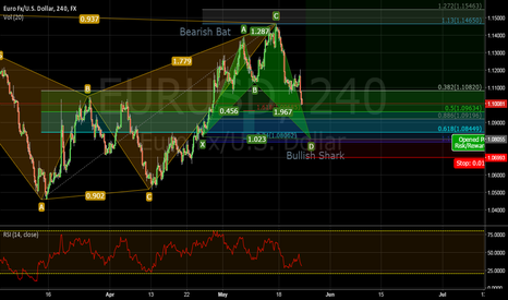 EURUSD: Bearish Bat to Bullish Shark