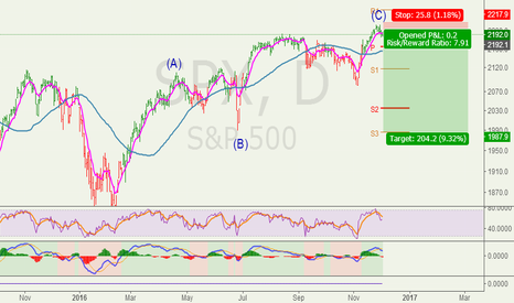 SPX: Big chance,well worth to bet