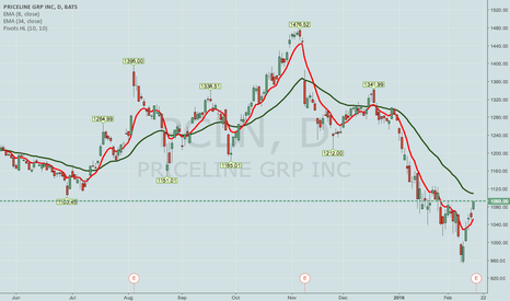 PCLN: PCLN -- FEB 26TH 947.5/957.5/1212.5/1222.5 IRON CONDOR