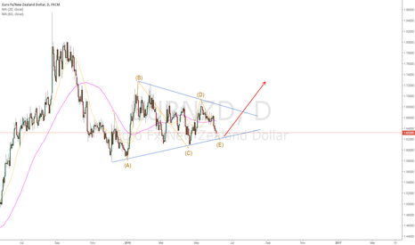 EURNZD: if you like gamble, nzd is a good choice to short