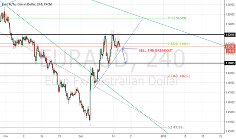 EURAUD: EURAUD possible sell at the breakout