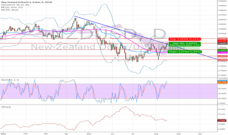 NZDUSD: Overbought in a downtrend