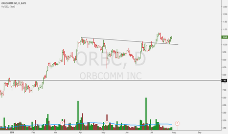 ORBC: looks ready to continue its move