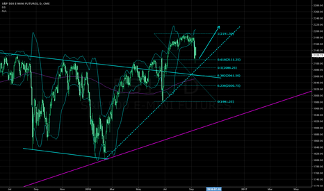 ES1!: Healthy correction