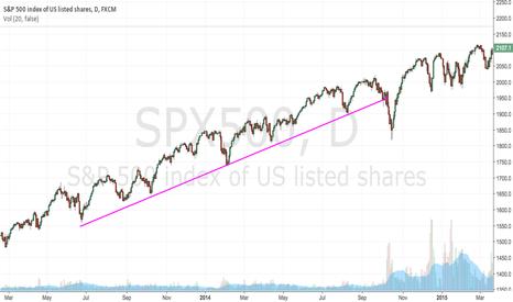 SPX500: UPTREND ( 2013-2014)