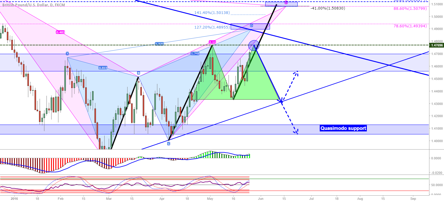 GBP/USD: Double top or higher high...?