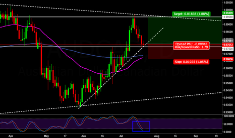 AUDCAD: AUDCAD Long setup on the Daily