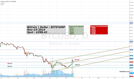BTCUSD: Bitcoin Short Term Upside/Downside