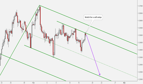GBPUSD: GBPUSD Sell Opportunity at Resistance Level