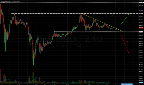BTCUSD: Which way now?