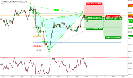 GBPNZD: GBPNZD 15M. BEARISH CYPHER