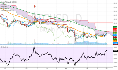 BTCUSD: BTC above 144 dema & cloud cross/ next 243 top of cloud