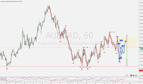 AUDCAD: Potential TCT bearish opportunity
