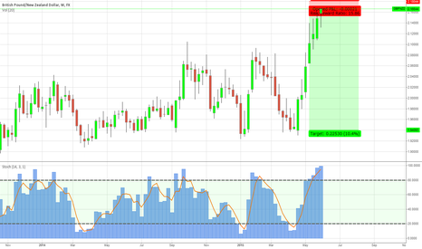 GBPNZD: GBP/NZD, long sell