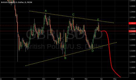 GBPUSD: GBPUSD Triangle formation.