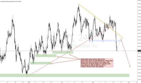 AUDJPY: TEXTBOOK SELL AUD vs. JPY, GBP and CHF