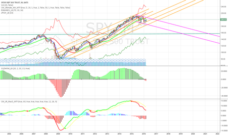 SPY: SPY Monthly chart channels and momentum