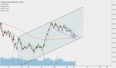 CADJPY: long setup maybe just test 200 m.a
