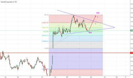 TA: Triangle forming for long trade
