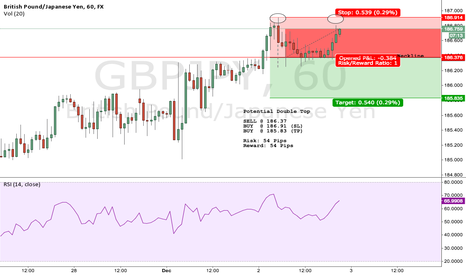 GBPJPY: Potential GBPJPY Double Top 60 Minute Chart