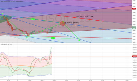 USOIL: Short Term trade WTI