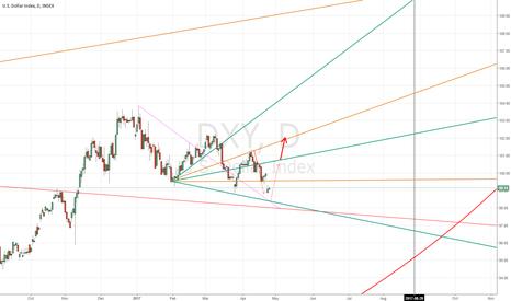 DXY: the dollar index Fligt