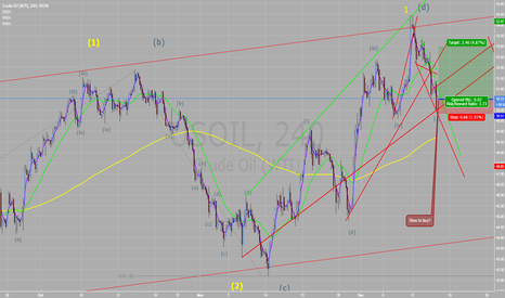 USOIL: OIL: second elliott wave