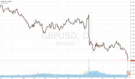 GBPUSD: Continuing Decline in Post-Brexit Britain