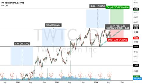 TWTC: TWTC borke out of trading range