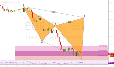 EURJPY: Bearish Cypher on EURJPY H1