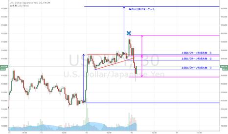 USDJPY: ドル円 上抜けパターンのターゲット達成失敗の形