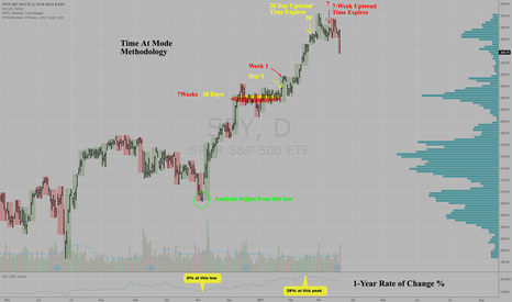 SPY: Time At Mode Methodology in $SPY Daily & Weekly