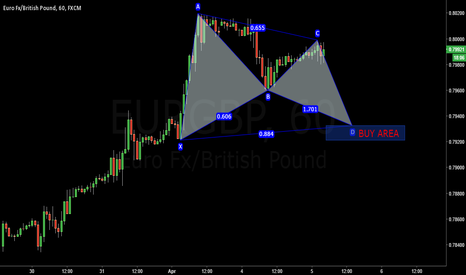 EURGBP: Bullish Bat in EURGBP