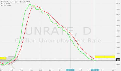 UNRATE: 12 month 3 month Unemployment Cross