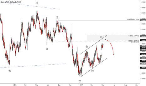 EURUSD: EUR hits 5-month high after the French presidential first round