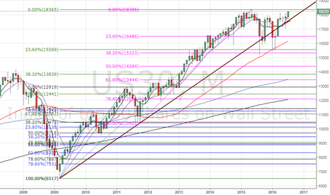 US30: Dow30 - Correction never exceeded 38.2% Fibo