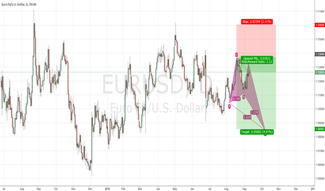 EURUSD: Short Eur/usd bullish butterfly Harmonic Pattern