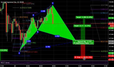 EURJPY: Potential Cypher @ 117,51