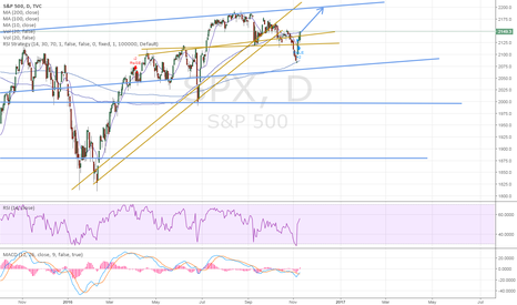 SPX: test of 200MA, now we go higher