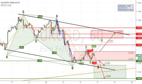 EURUSD: EUR/USD in a trading range