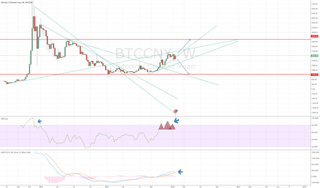 BTCCNY: Signs of Fall in Bitcoin Weekly