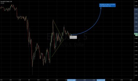 EURUSD: Euro/USD Triangle pattern