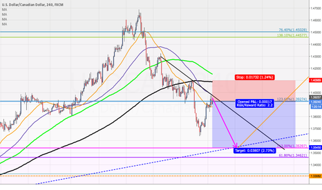 USDCAD: USD/CAD Short chance worthy trading