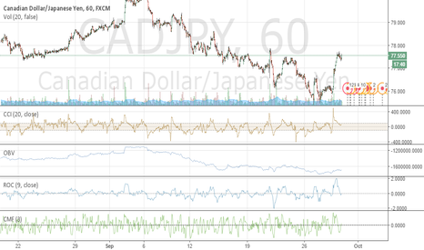 CADJPY: CADJPY looks ready to burst