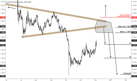GBPUSD: GBPUSD: Lot of symmetry ... Poised to reverse