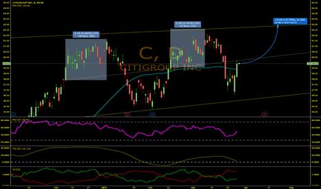 C: Slightly Mixed Signals For CITI (C)