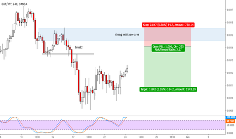 GBPJPY: GBPJPY strong resistance area